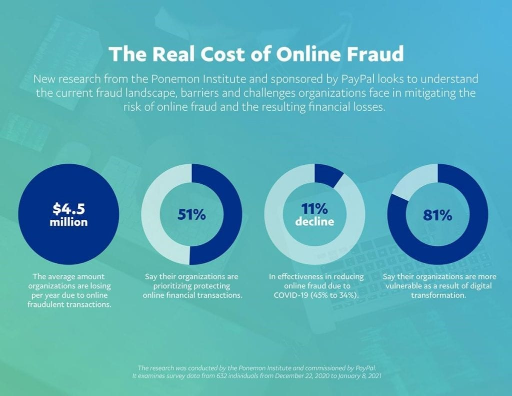 Graphs Outlining the cost of online fraud